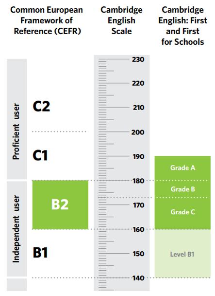FCE In The Cambridge English Scale