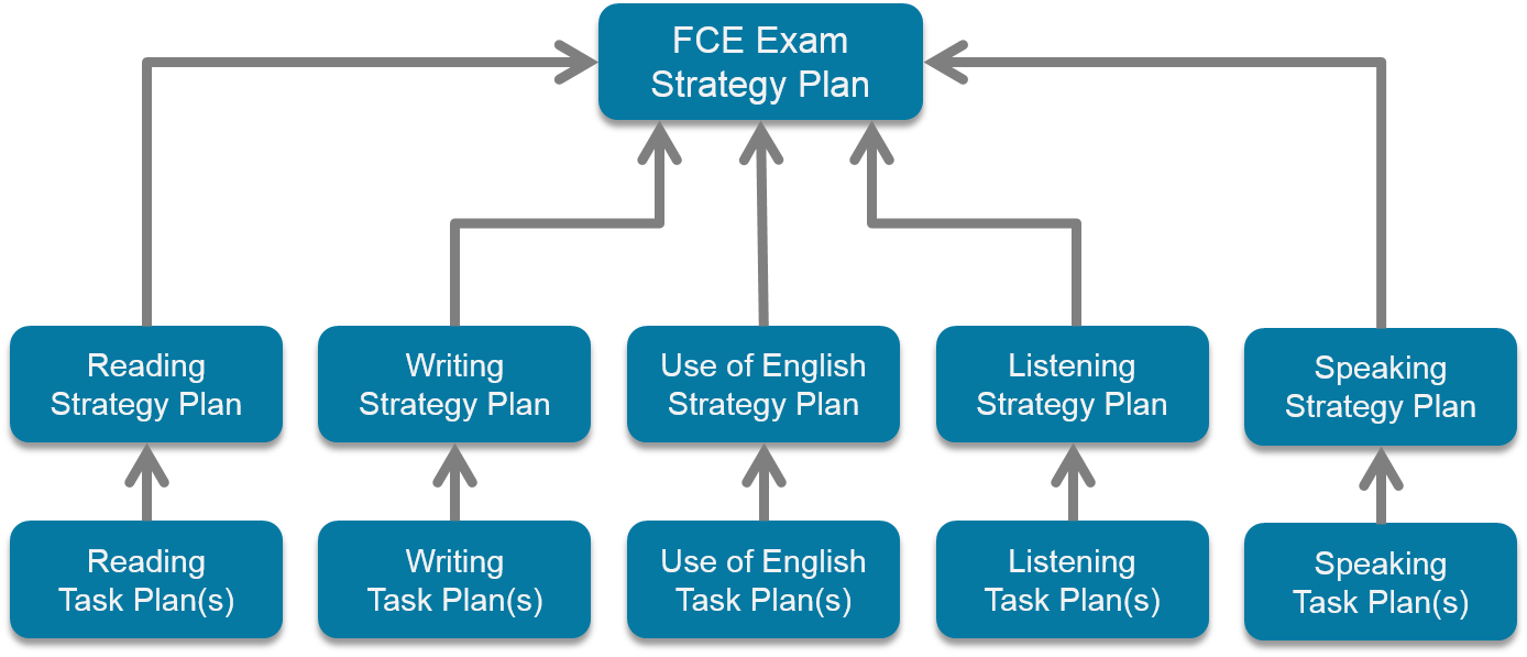 FCE Exam Strategy Plan